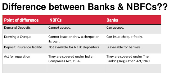 difference-bank-nbfc