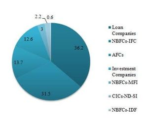 NBFC-CIC Registration