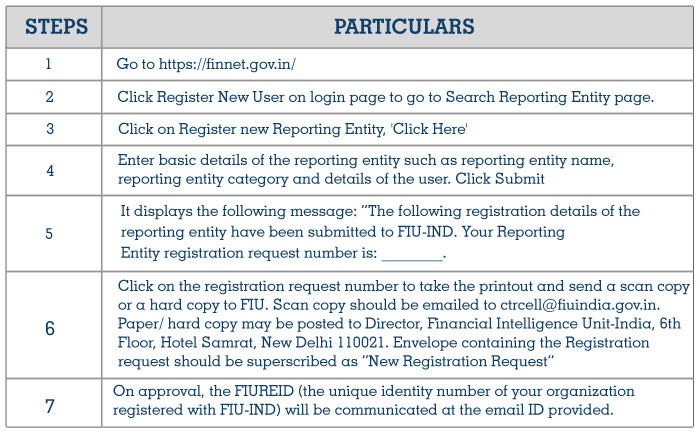 Registration of Reporting Entit