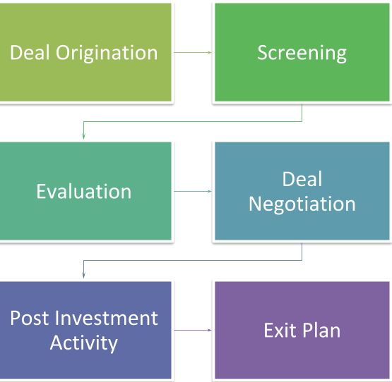 Process for venture capital funding