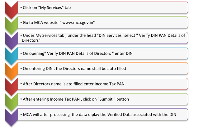 How to verify DIN – PAN details of directors - Muds