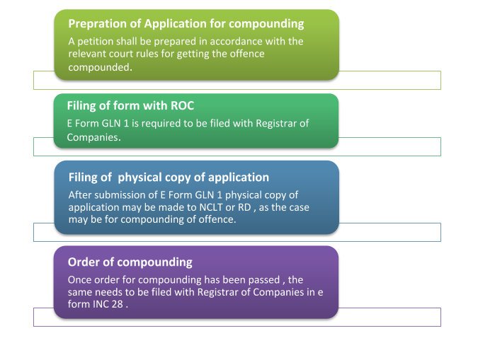 Process for compounding - Muds