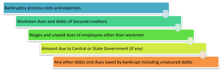 debts that shall rank on priority as against the other debts