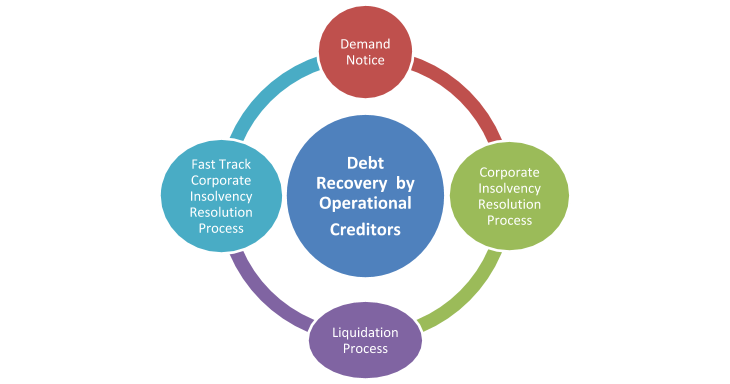 recovery debts